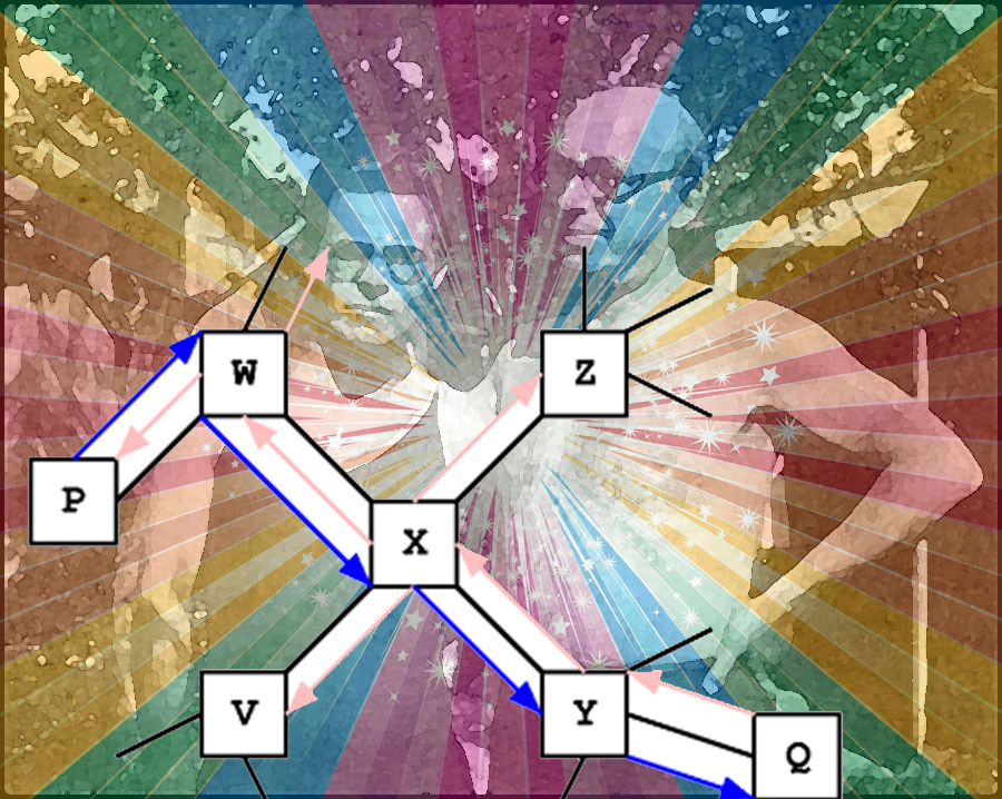 The anarchists Makhno & Berkman in swim wear from a background over which a rainbow star burst is laid and then a routing diagram laid on top of all three.